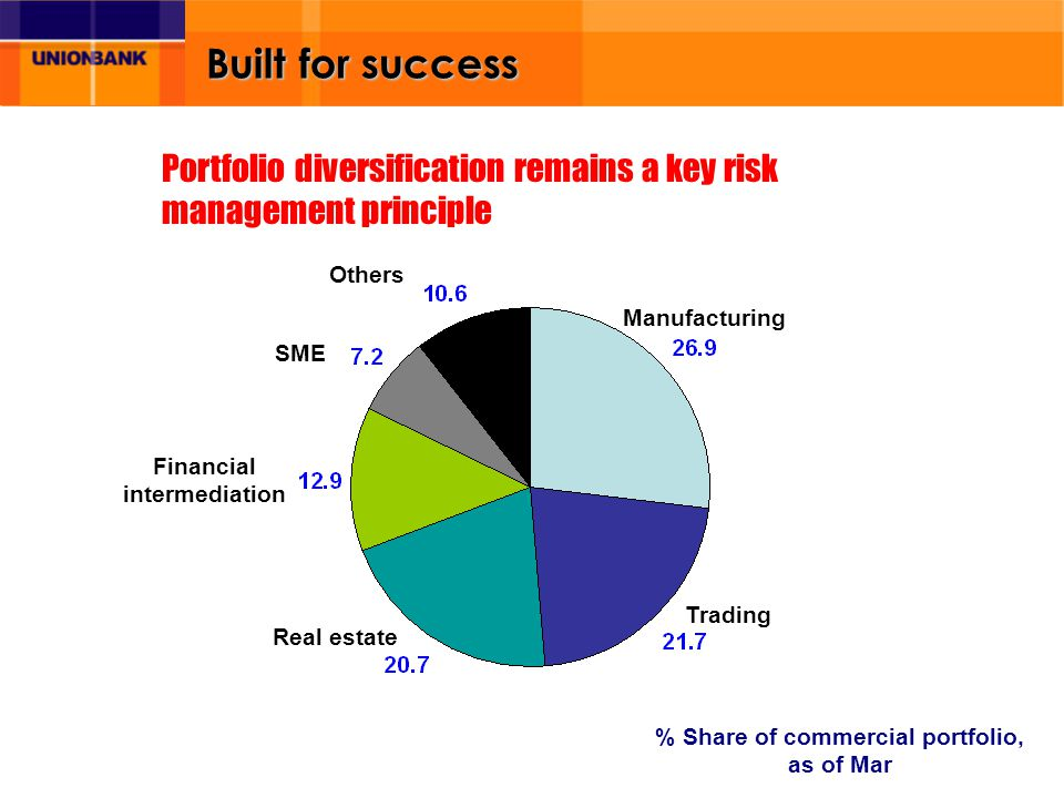 Built for success Manufacturing Real estate Financial intermediation Trading Others % Share of commercial portfolio, as of Mar Portfolio diversificati