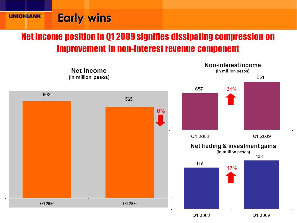 Early wins Net income (in million pesos) Non-interest income (in million pesos) 31% Net trading & investment gains (in million pesos) 17% Net income position in Q1 2009 signifies dissipating compression on improvement in non-interest revenue component 6%