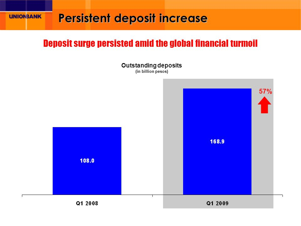 Persistent deposit increase 57% Deposit surge persisted amid the global financial turmoil Outstanding deposits (in billion pesos)