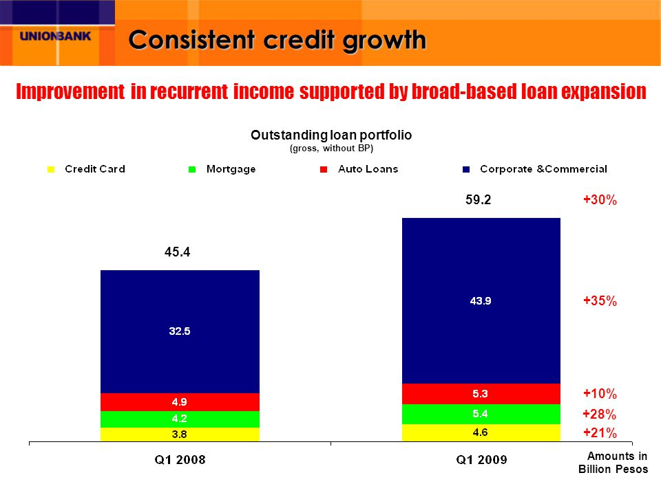 Consistent credit growth 59.2 Improvement in recurrent income supported by broad-based loan expansion 45.4 +35% +10% +28% +21% +30% Amounts in Billion