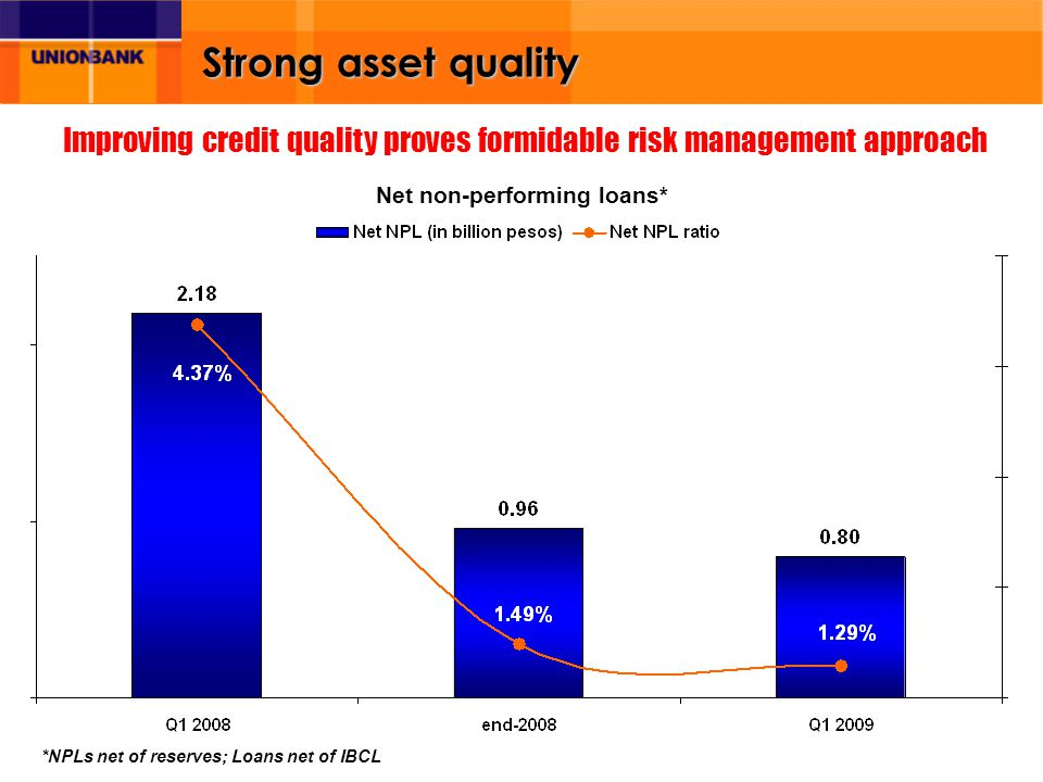 Strong asset quality Improving credit quality proves formidable risk management approach *NPLs net of reserves; Loans net of IBCL Net non-performing l
