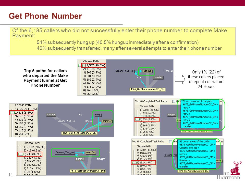 11 Get Phone Number Of the 6,185 callers who did not successfully enter their phone number to complete Make Payment: 54% subsequently hung up (40.5% hungup immediately after a confirmation) 46% subsequently transferred, many after several attempts to enter their phone number Top 5 paths for callers who departed the Make Payment funnel at Get Phone Number Only 1% (22) of these callers placed a repeat call within 24 Hours