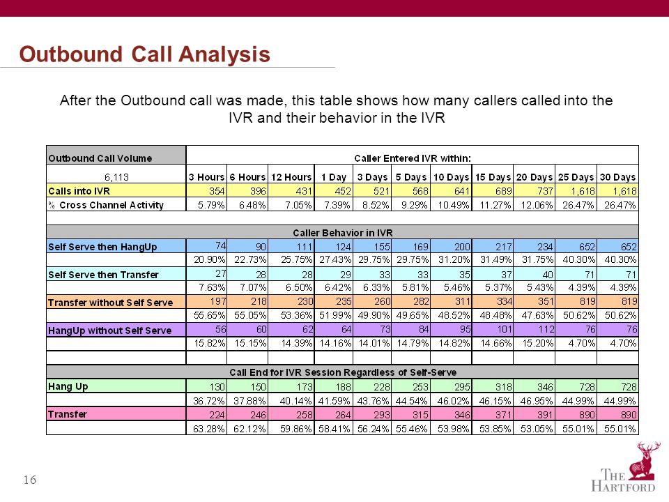 16 Outbound Call Analysis After the Outbound call was made, this table shows how many callers called into the IVR and their behavior in the IVR