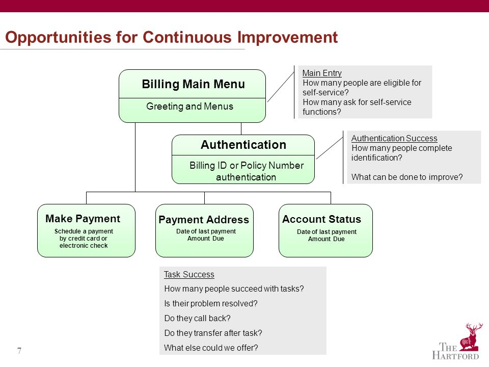 7 Opportunities for Continuous Improvement Authentication Billing Main Menu Greeting and Menus Main Entry How many people are eligible for self-service.