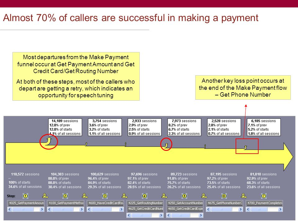 9 Almost 70% of callers are successful in making a payment Most departures from the Make Payment funnel occur at Get Payment Amount and Get Credit Card/Get Routing Number At both of these steps, most of the callers who depart are getting a retry, which indicates an opportunity for speech tuning Another key loss point occurs at the end of the Make Payment flow – Get Phone Number
