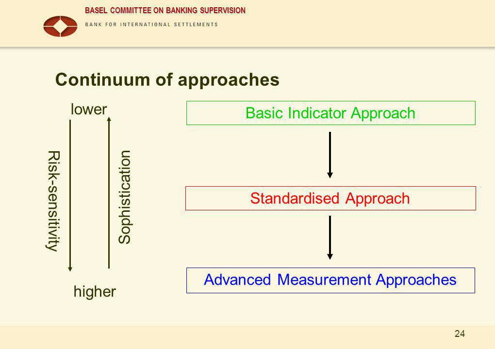 BASEL COMMITTEE ON BANKING SUPERVISION 24 Continuum of approaches Advanced Measurement Approaches Standardised Approach Basic Indicator Approach lower