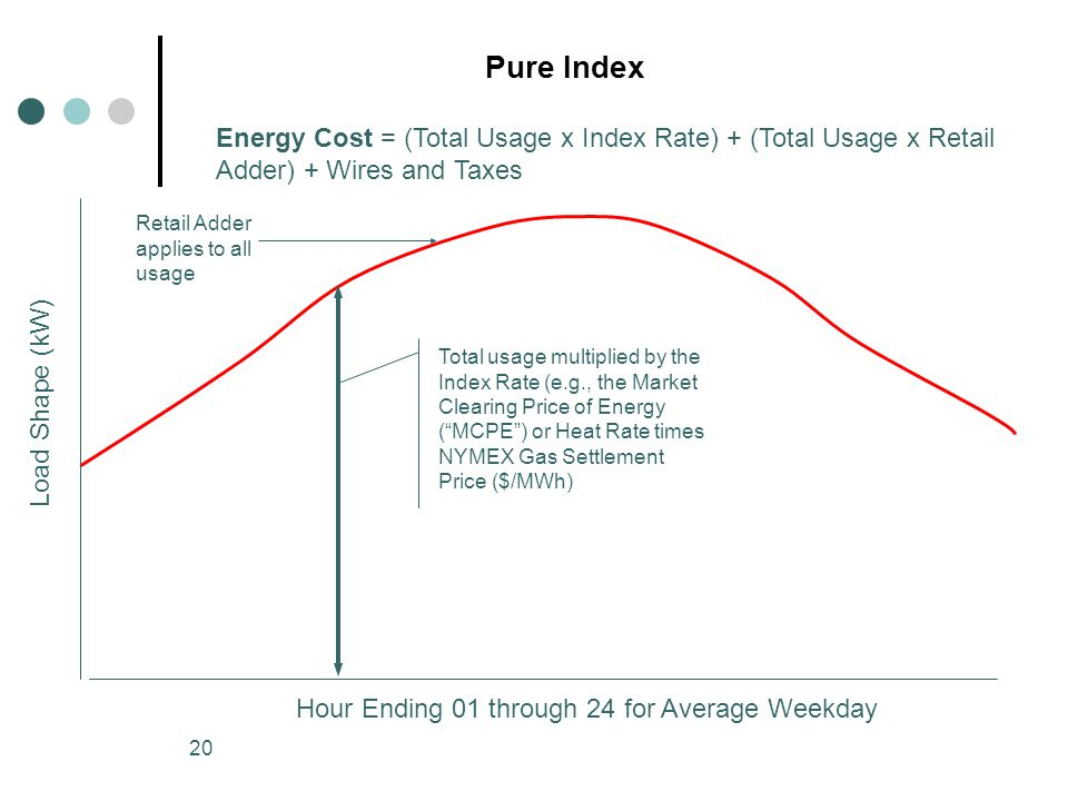 20 Pure Index Hour Ending 01 through 24 for Average Weekday Load Shape (kW) Retail Adder applies to all usage Total usage multiplied by the Index Rate (e.g., the Market Clearing Price of Energy (MCPE) or Heat Rate times NYMEX Gas Settlement Price ($/MWh) Energy Cost = (Total Usage x Index Rate) + (Total Usage x Retail Adder) + Wires and Taxes