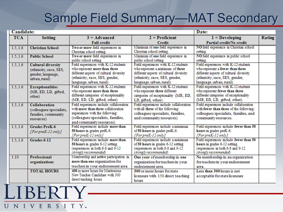 Sample Field SummaryMAT Secondary