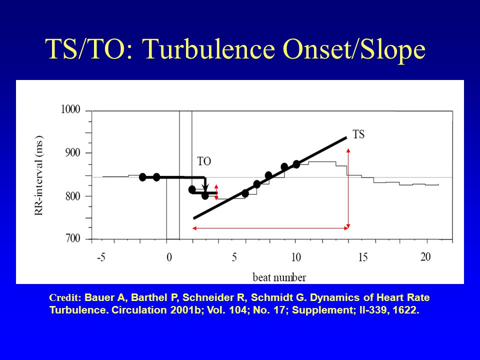 Turbulence Onset (+ index intervals after ectopic, - index before) Percentage difference between mean of each pair of NN intervals on either side of ectopic pair Must average the TO over >> 10 ectopics