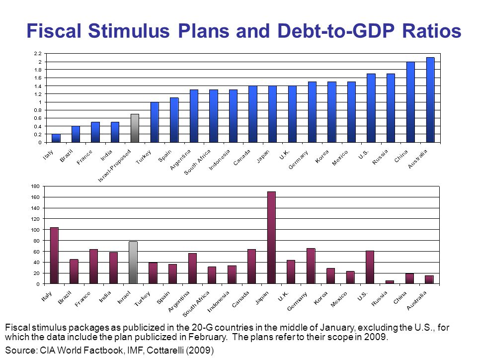 Fiscal Stimulus Plans and Debt-to-GDP Ratios Fiscal stimulus packages as publicized in the 20-G countries in the middle of January, excluding the U.S., for which the data include the plan publicized in February.
