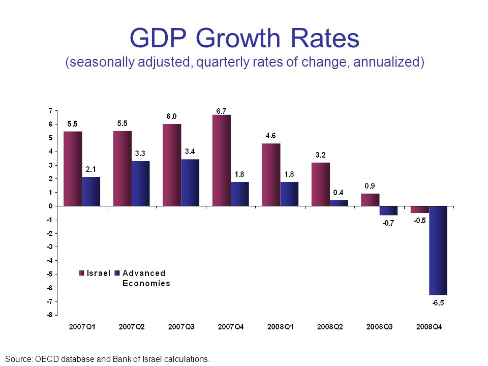 GDP Growth Rates (seasonally adjusted, quarterly rates of change, annualized) Source: OECD database and Bank of Israel calculations.