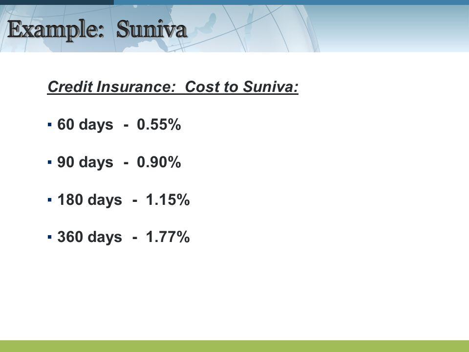 Example: Suniva Credit Insurance: Cost to Suniva: 60 days - 0.55% 90 days - 0.90% 180 days - 1.15% 360 days - 1.77%