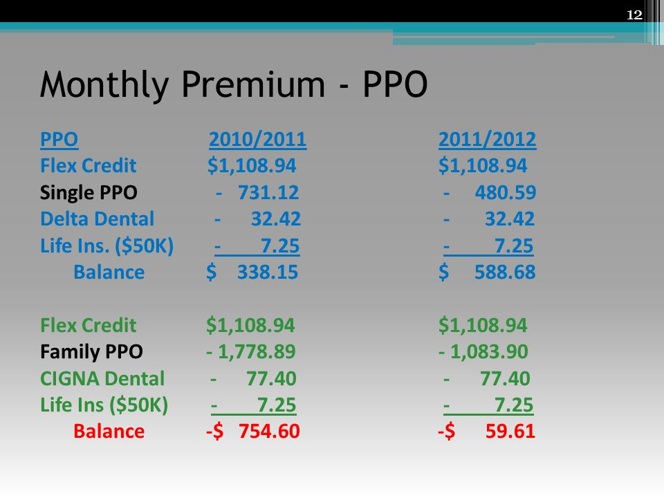 Monthly Premium - PPO 12 PPO 2010/20112011/2012 Flex Credit $1,108.94$1,108.94 Single PPO - 731.12 - 480.59 Delta Dental - 32.42 - 32.42 Life Ins.