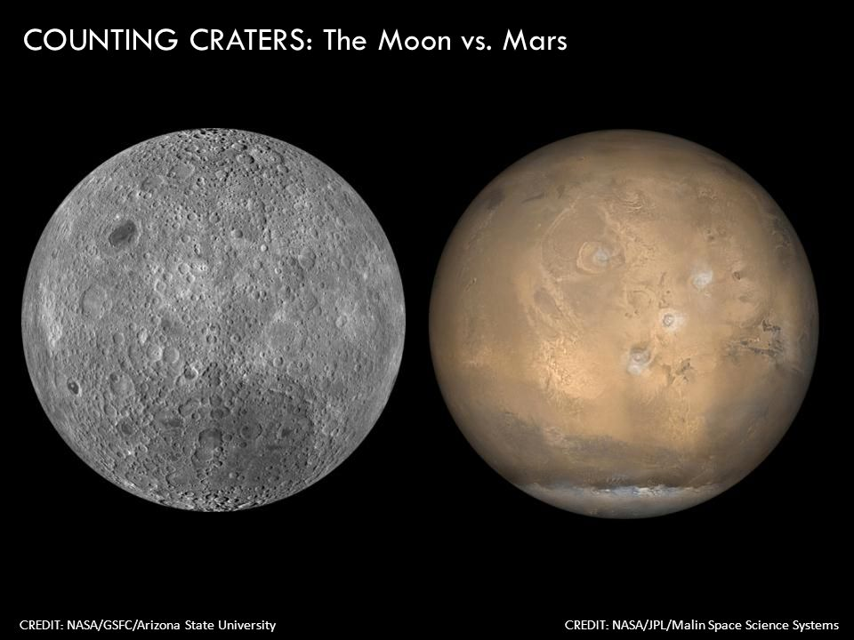 COUNTING CRATERS: The Moon vs.