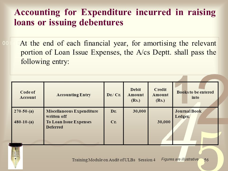 Training Module on Audit of ULBs Session 456 At the end of each financial year, for amortising the relevant portion of Loan Issue Expenses, the A/cs Deptt.
