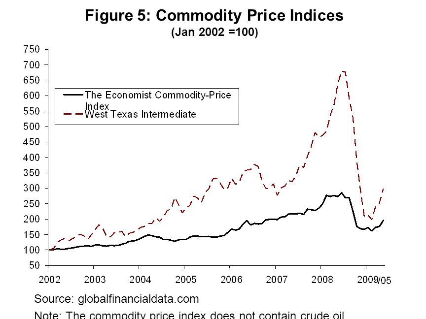 Source: globalfinancialdata.com Note: The commodity price index does not contain crude oil.