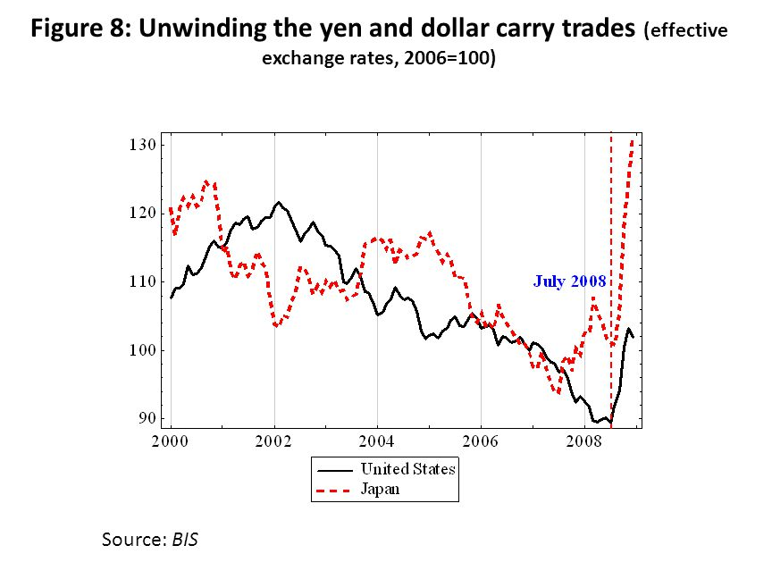 Figure 8: Unwinding the yen and dollar carry trades (effective exchange rates, 2006=100) Source: BIS