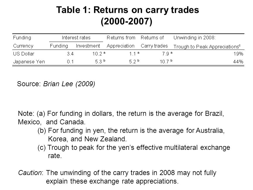 Source: Brian Lee (2009) Table 1: Returns on carry trades (2000-2007) Note: (a) For funding in dollars, the return is the average for Brazil, Mexico, and Canada.