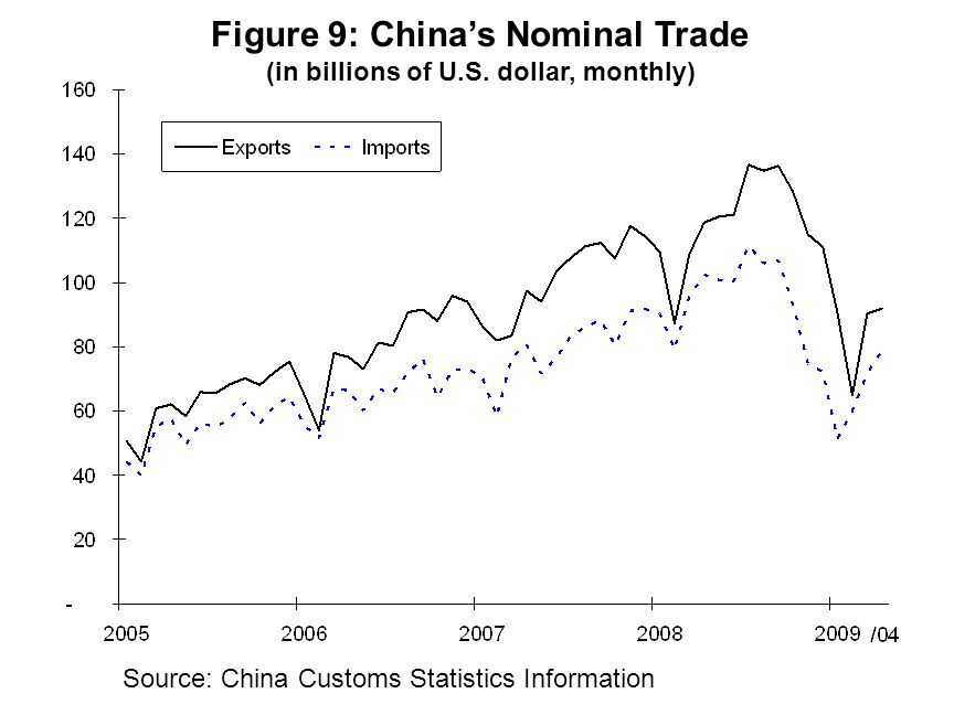 Source: China Customs Statistics Information Figure 9: Chinas Nominal Trade (in billions of U.S.
