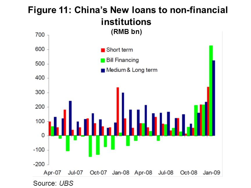 Source: UBS Figure 11: Chinas New loans to non-financial institutions (RMB bn)