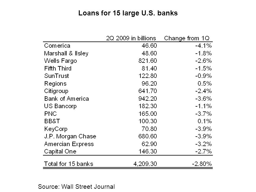 Loans for 15 large U.S. banks Source: Wall Street Journal