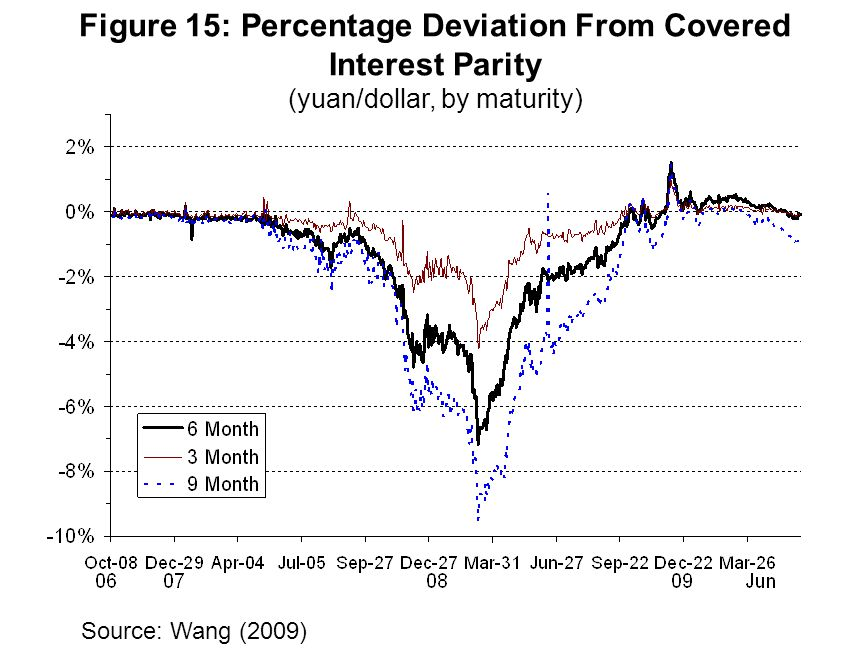 Source: Wang (2009) Figure 15: Percentage Deviation From Covered Interest Parity (yuan/dollar, by maturity)