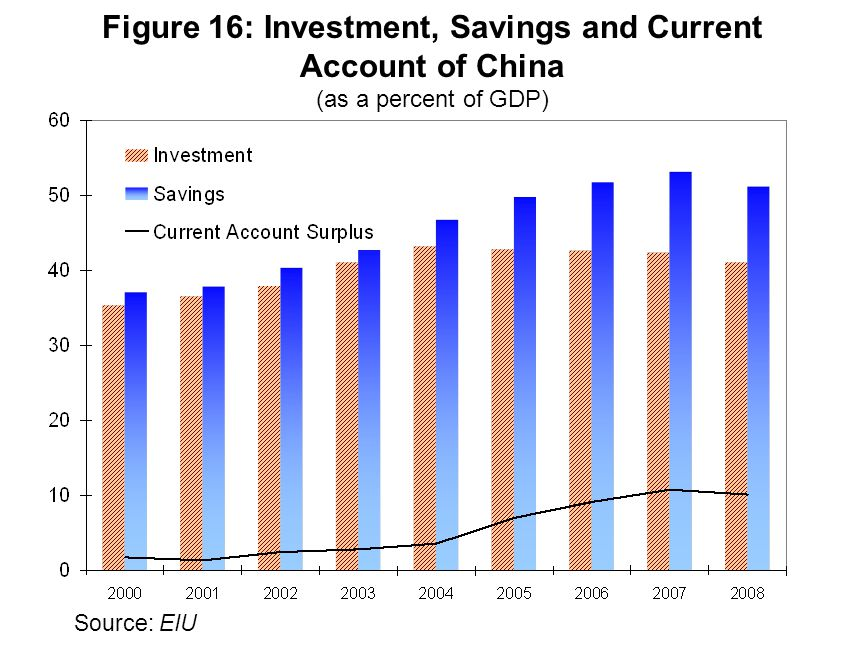 Figure 16: Investment, Savings and Current Account of China (as a percent of GDP) Source: EIU