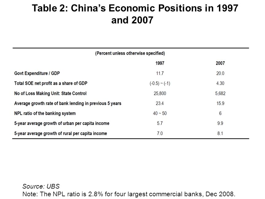Source: UBS Table 2: Chinas Economic Positions in 1997 and 2007 Note: The NPL ratio is 2.8% for four largest commercial banks, Dec 2008.