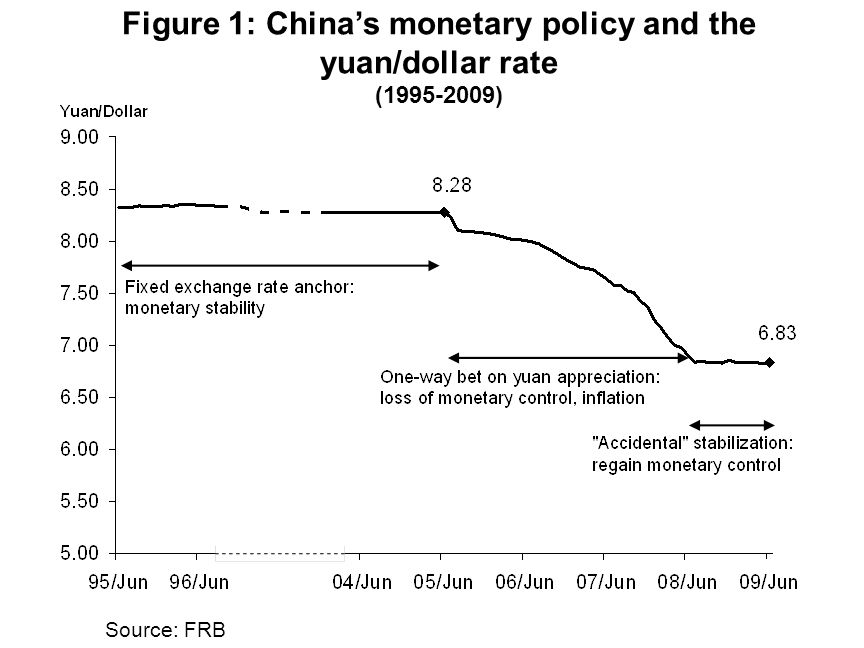 Source: FRB Figure 1: Chinas monetary policy and the yuan/dollar rate (1995-2009)
