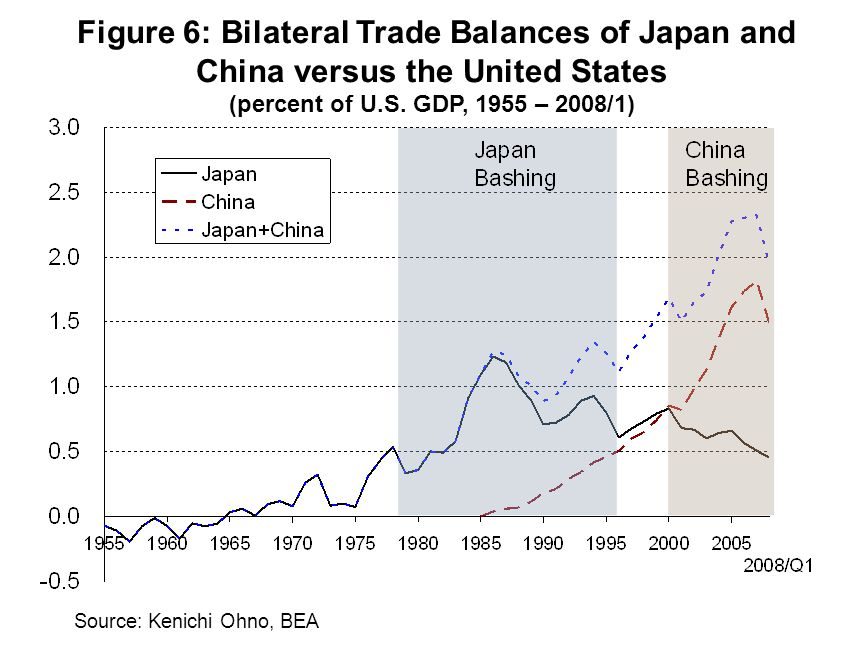 Figure 6: Bilateral Trade Balances of Japan and China versus the United States (percent of U.S.