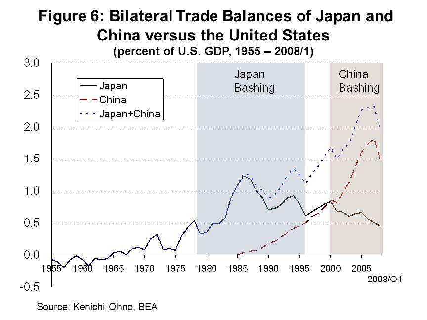 Source: China Customs Statistics Information Figure 9: Chinas Nominal Trade (in billions of U.S.