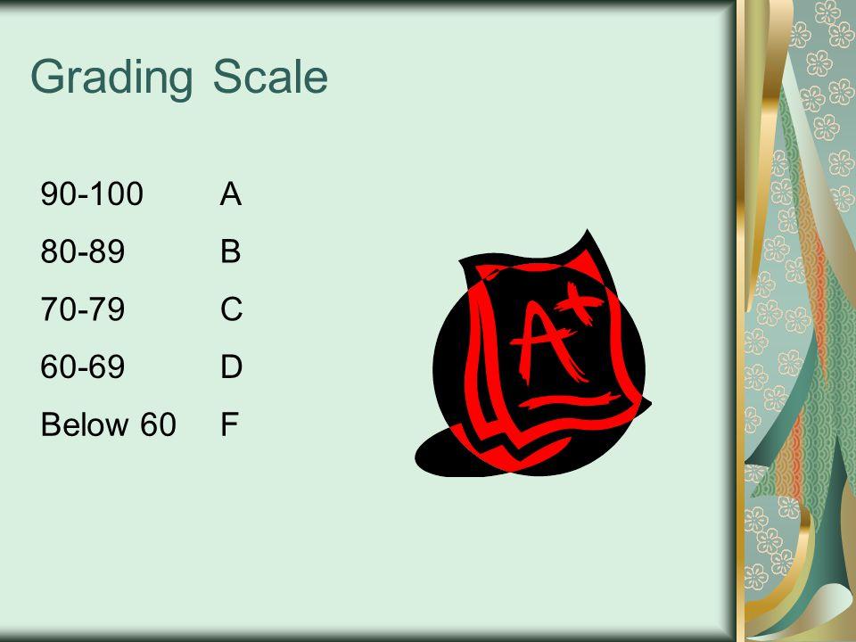 Grading Scale 90-100A 80-89B 70-79C 60-69D Below 60F