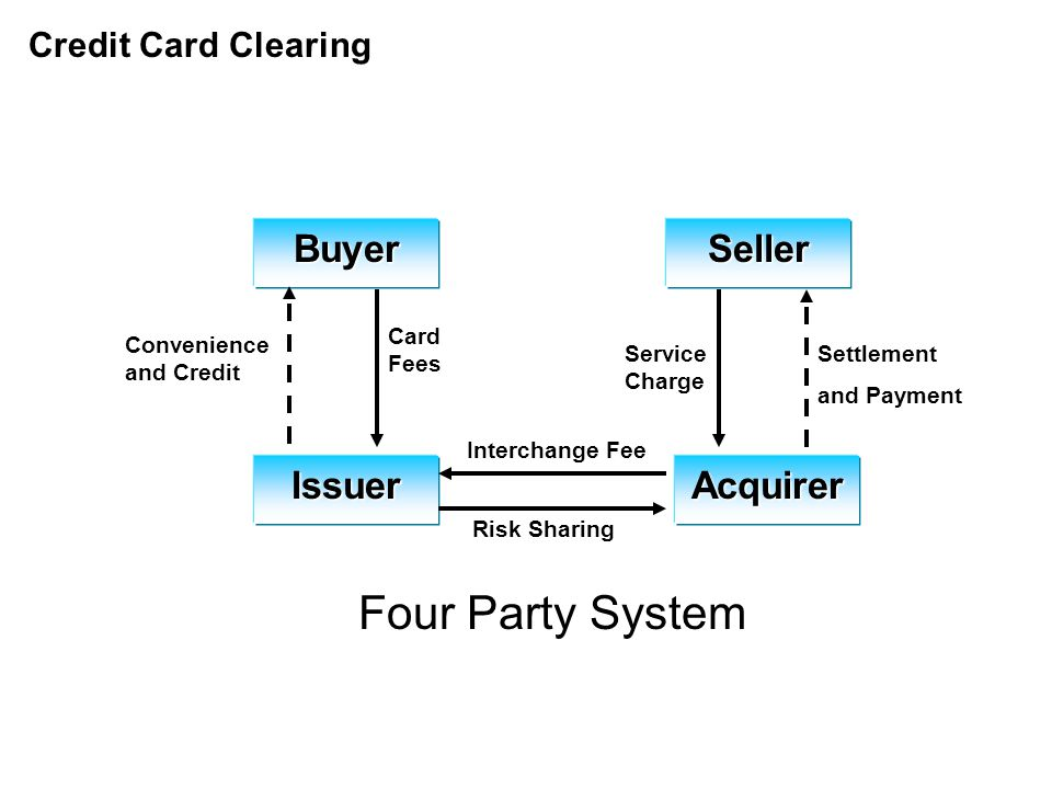 Credit Card Clearing BuyerSeller IssuerAcquirer Four Party System Settlement and Payment Service Charge Interchange Fee Risk Sharing Card Fees Convenience and Credit