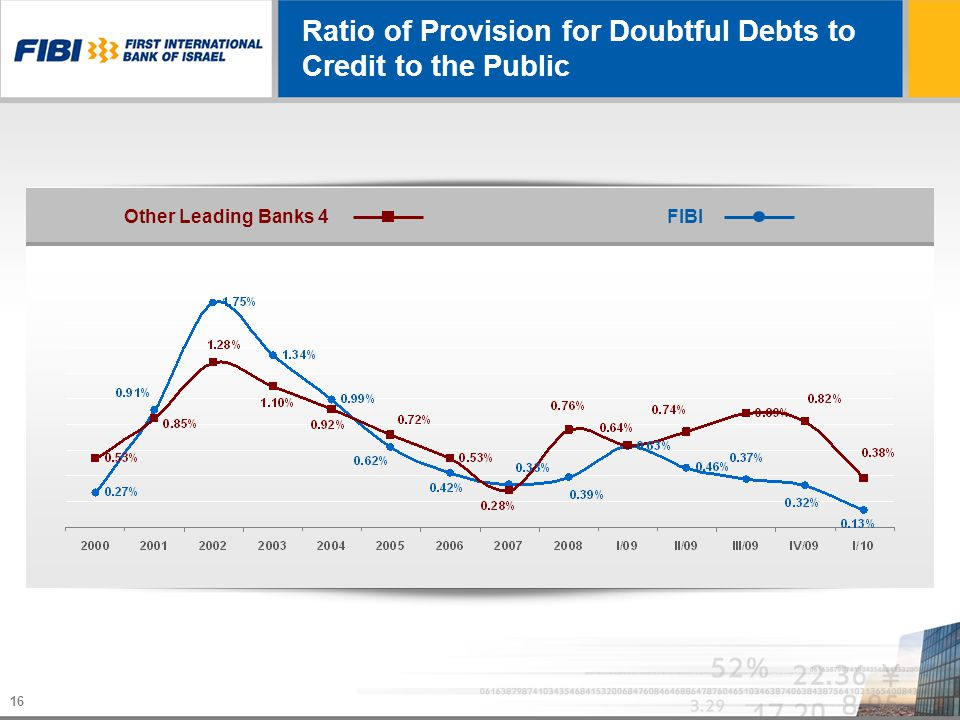 16 Ratio of Provision for Doubtful Debts to Credit to the Public 4 Other Leading BanksFIBI