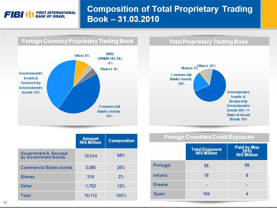 18 Composition of Total Proprietary Trading Book – 31.03.2010 Composition Amount NIS Million 66% 10,014 Government & Secured by Government bonds 20%20%3,080Commercial Banks bonds 2%2%316Shares 12%12%1,702Other 100%15,112Total Foreign Currency Proprietary Trading Book Total Proprietary Trading Book Foreign Countries Credit Exposure Paid by May 2010 NIS Million Total Exposure NIS Million 55 Portugal 818Ireland --Greece 4154Spain