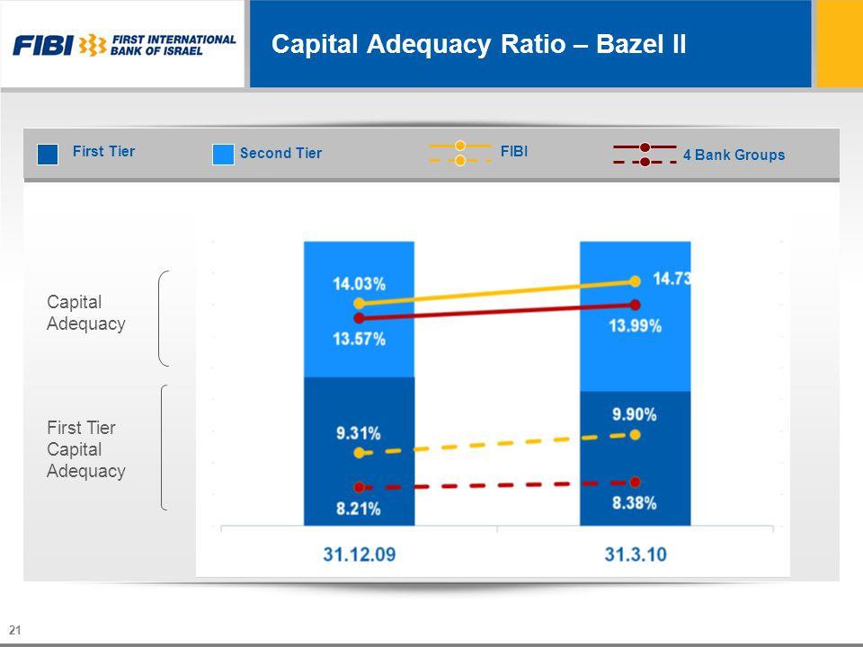 21 14.30% 14.57% 13.42% Capital Adequacy Ratio – Bazel II Second Tier 4 Bank Groups Capital Adequacy First Tier Capital Adequacy FIBIFirst Tier
