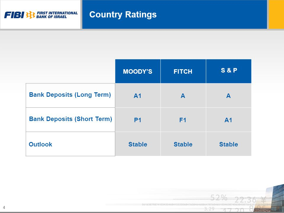 4 Country Ratings S & P FITCHMOODYS AAA1A1 Bank Deposits (Long Term) A1A1F1F1P1P1 Bank Deposits (Short Term) Stable Outlook