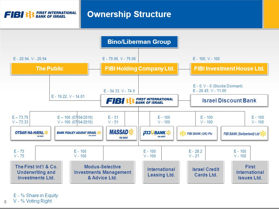 Ownership Structure Bino/Liberman Group The PublicFIBI Holding Company Ltd.FIBI Investment House Ltd. Israel Discount Bank The First Intl & Co. Underw