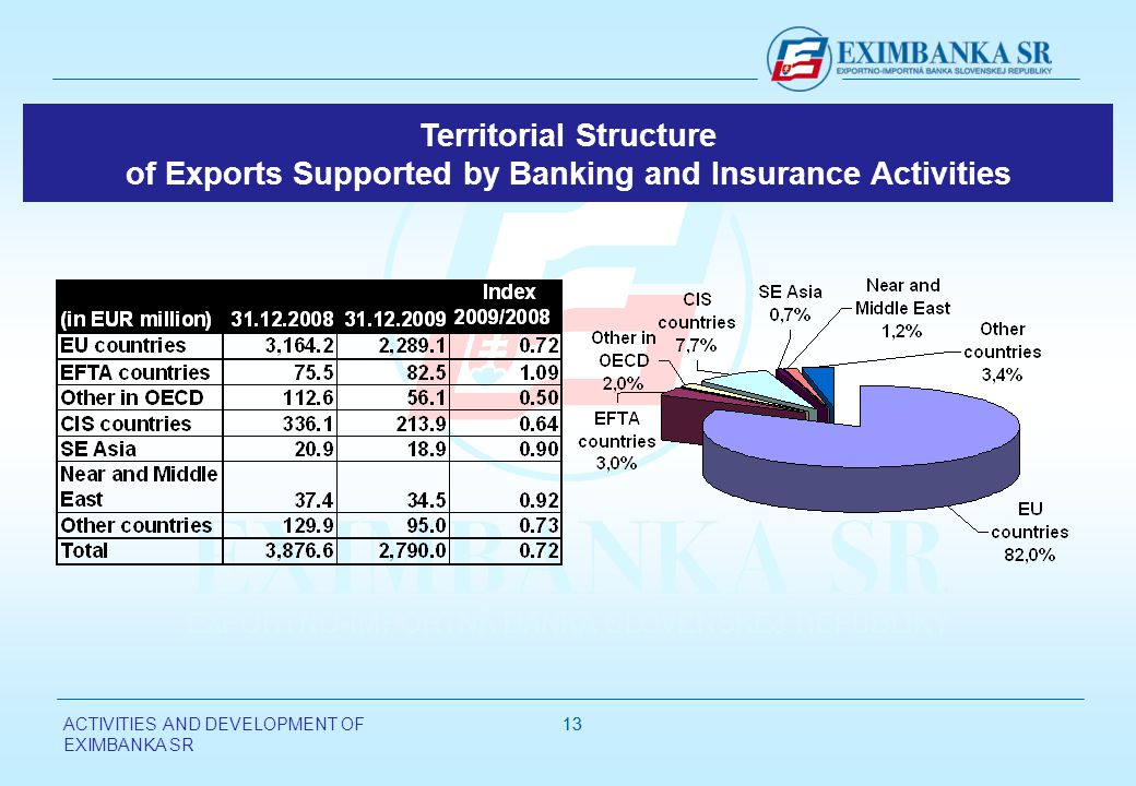 ACTIVITIES AND DEVELOPMENT OF EXIMBANKA SR 13 Territorial Structure of Exports Supported by Banking and Insurance Activities