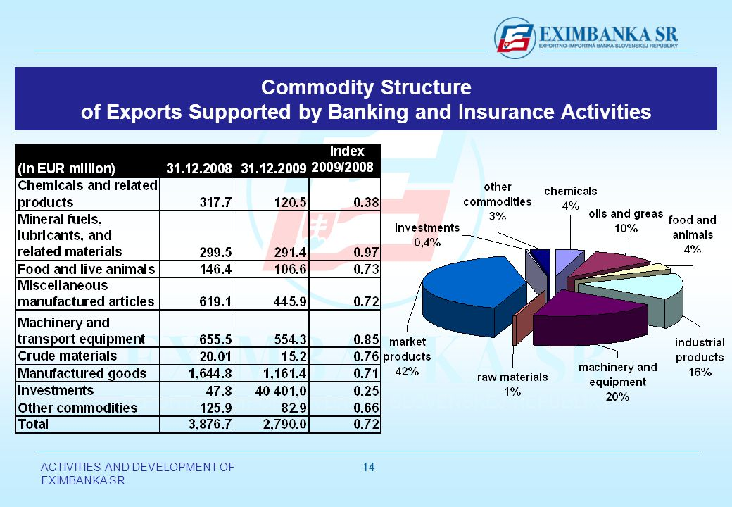 ACTIVITIES AND DEVELOPMENT OF EXIMBANKA SR 14 Commodity Structure of Exports Supported by Banking and Insurance Activities
