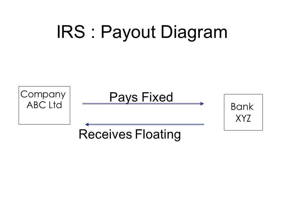 IRS : Payout Diagram Pays Fixed Receives Floating Company ABC Ltd Bank XYZ