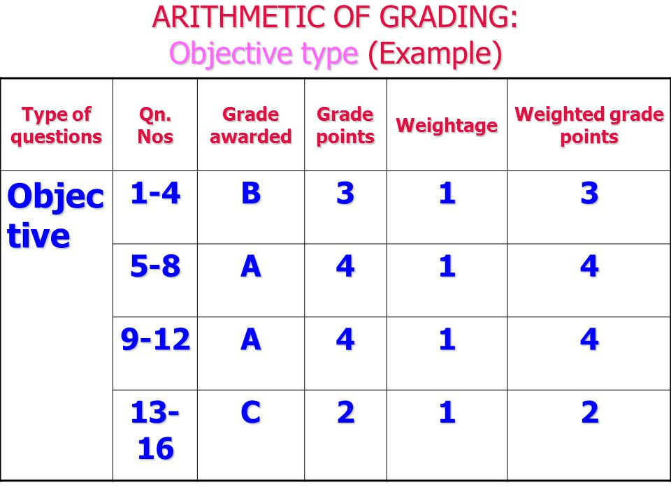 ARITHMETIC OF GRADING: Objective type (Example) Type of questions Qn.