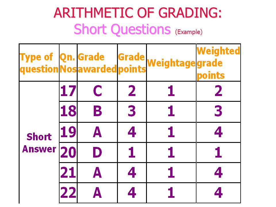 ARITHMETIC OF GRADING: Short Questions (Example)