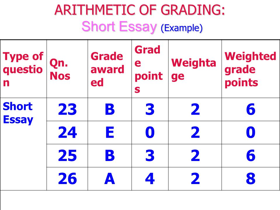ARITHMETIC OF GRADING: Short Essay (Example) Type of questio n Qn.