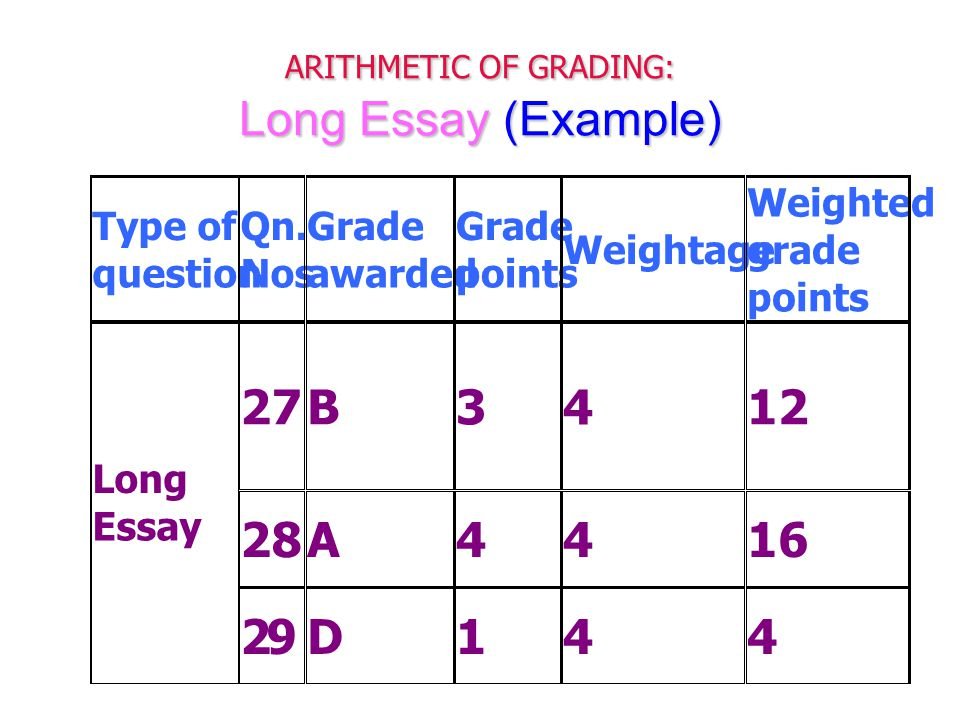 ARITHMETIC OF GRADING: Long Essay (Example) Type of question Qn.