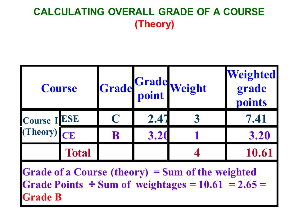 CALCULATING OVERALL GRADE OF A COURSE (Theory) Course Grade point Weight Weighted grade points ESE C 2.47 3 7.41 Course I (Theory) CE B 3.201 Total 4 10.61 Grade of a Course (theory) = Sum of theweighted Grade Points ÷ Sum of weightages = 10.61 = 2.65 = GradeB