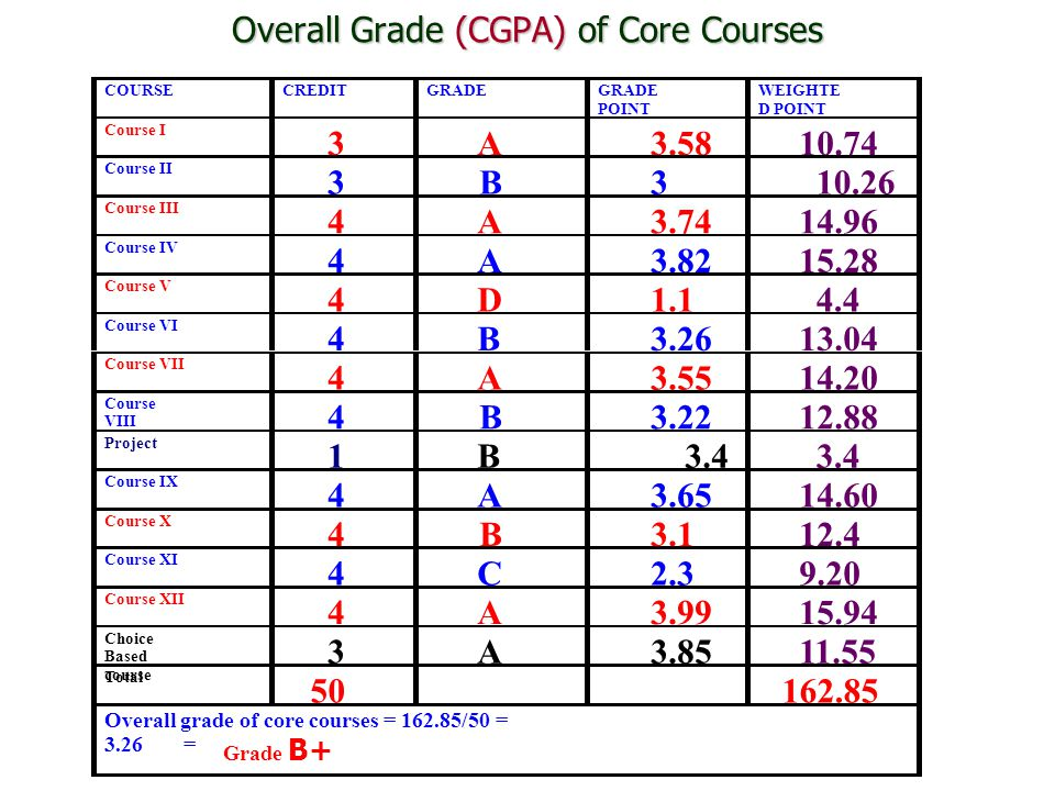 Overall Grade (CGPA) of Core Courses COURSE CREDIT GRADE POINT WEIGHTE D POINT Course I 3 A 3.58 10.74 Course II 3 B 3 10.26 Course III 4 A 3.74 14.96 Course IV 4 A 3.82 15.28 Course V 4 D 1.1 4.4 Course VI 4 B 3.26 13.04 Course VII 4 A 3.55 14.20 Course VIII 4 B 3.22 12.88 Project 1 B 3.4 Course IX 4 A 3.65 14.60 Course X 4 B 3.1 12.4 Course XI 4 C 2.3 9.20 Course XII 4 A 3.99 15.94 Choice Based course 3 A 3.85 11.55 Total 50 162.85 Overall grade of core courses = 162.85/50 = 3.26 = Grade B+