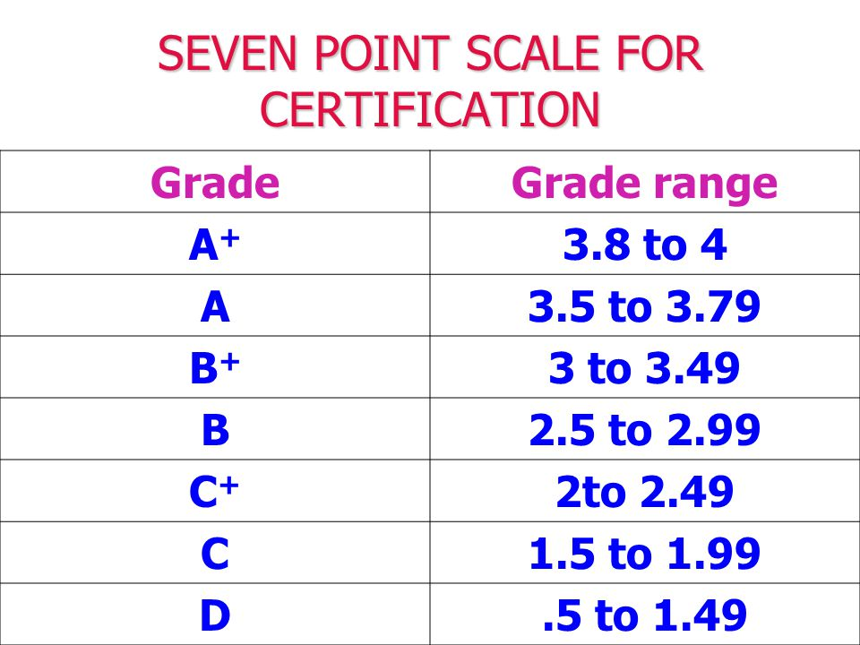 SEVEN POINT SCALE FOR CERTIFICATION GradeGrade range A+A+ 3.8 to 4 A3.5 to 3.79 B+B+ 3 to 3.49 B2.5 to 2.99 C+C+ 2to 2.49 C1.5 to 1.99 D.5 to 1.49