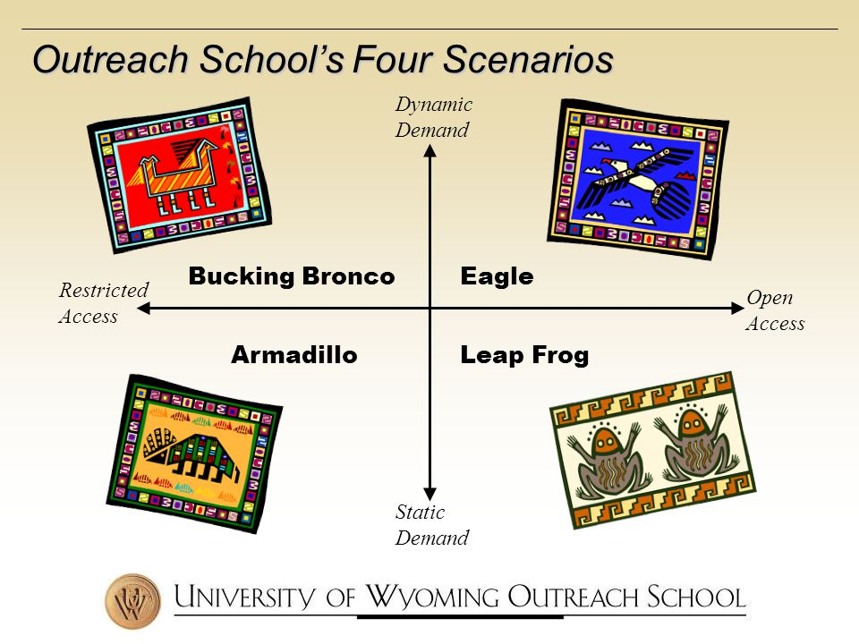 Dynamic Demand Static Demand Open Access Restricted Access Bucking BroncoEagle ArmadilloLeap Frog Outreach Schools Four Scenarios