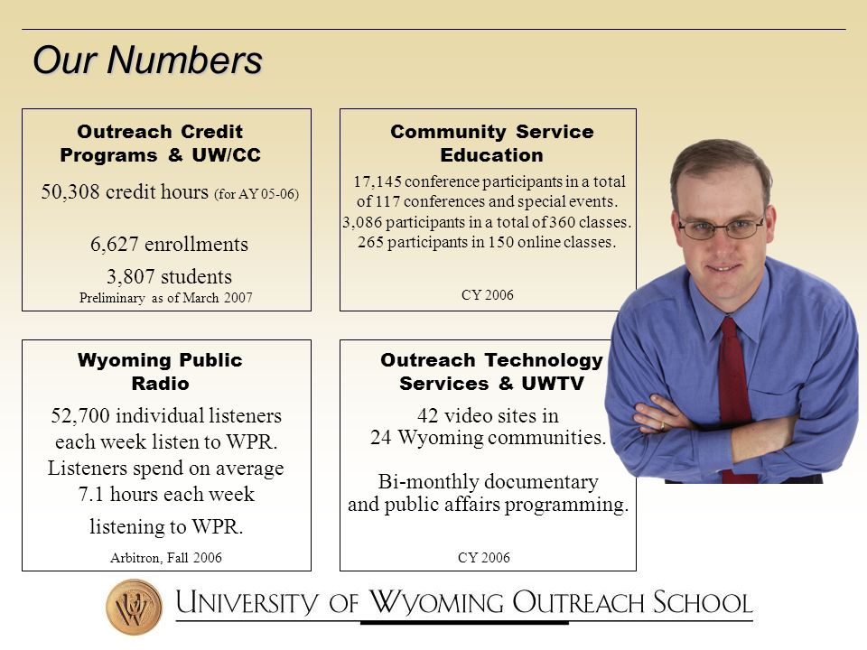 Outreach Credit Programs & UW/CC 50,308 credit hours (for AY 05-06) 6,627 enrollments 3,807 students Preliminary as of March 2007 Wyoming Public Radio Community Service Education 17,145 conference participants in a total of 117 conferences and special events.